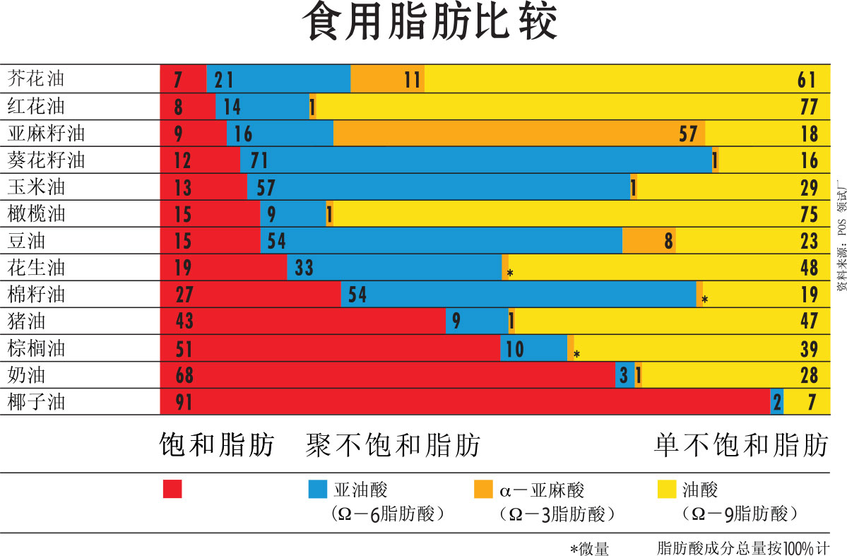https://cdn1.canolainfo.org/quadrant/media/files/China/downloads/PDF's/DietaryFatChartChina.pdf