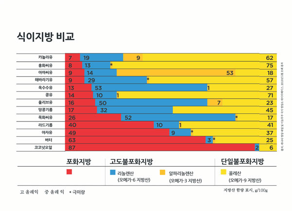 https://cdn1.canolainfo.org/quadrant/media/files/Korean/resources/PDFs/KODietaryFatChart2020.pdf