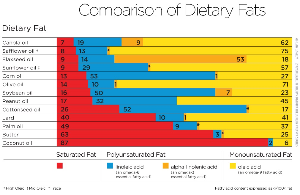 Dietary fat chart canola oil comparison of fats