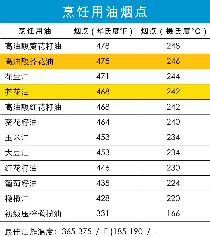 https://cdn1.canolainfo.org/media/files/China/downloads/PDF's/SmokePointchartChina.pdf